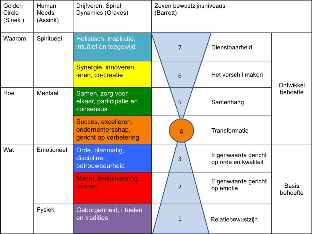Figuur 2 drijfveren in relatie tot bewustzijnsniveaus
