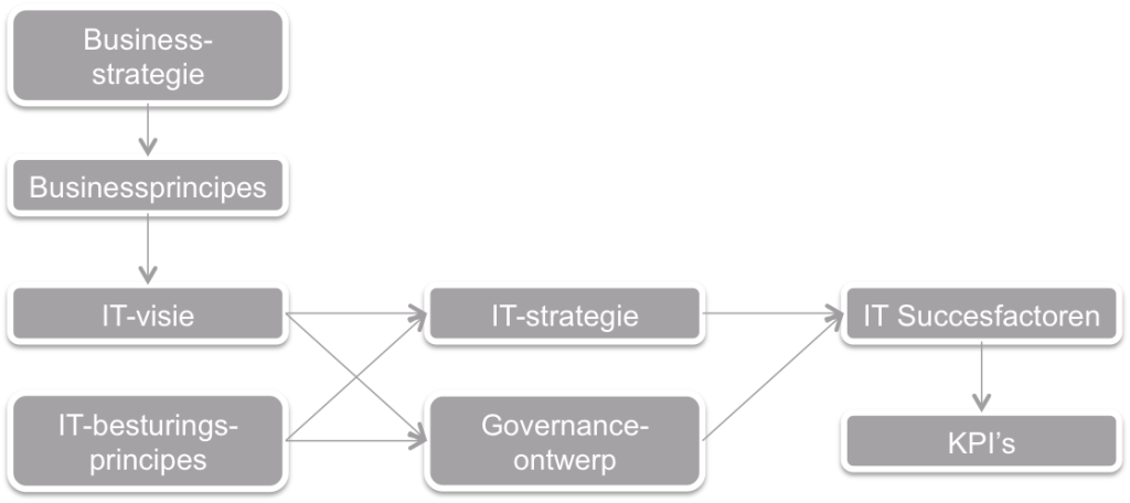 Governance model weill ross